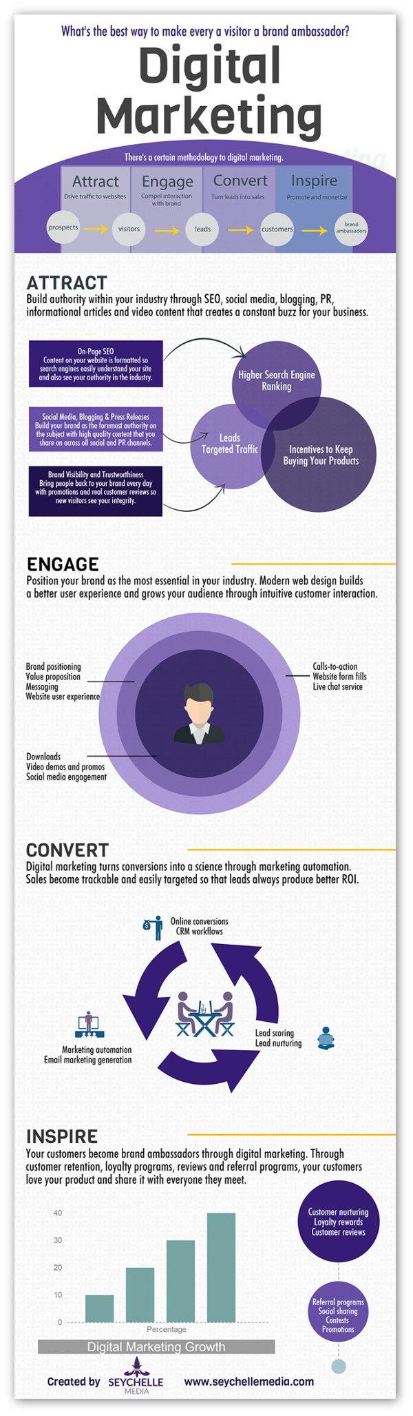 How To Turn Your Visitors Into Brand Ambassadors Digital Marketing Social Media Digital Marketing Strategy