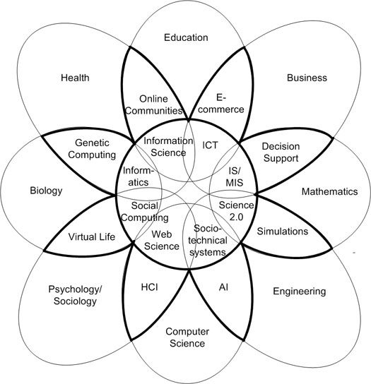 Figure 1: The cross–disciplinary knowledge flower of