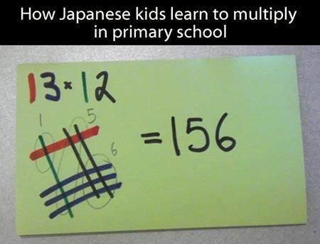Como los niños en Japón aprenden a multiplicar. Observa las intersecciones de las lineas.