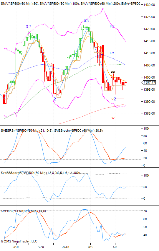 Stocata S&P500 Technical Analysis: April 7, 2012. Just click here for more information about the currency markets and also tips on how to investy