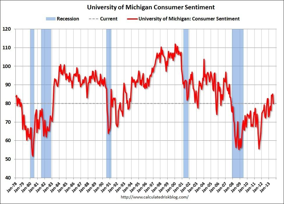 US Consumer Sentiment has been Tapered.