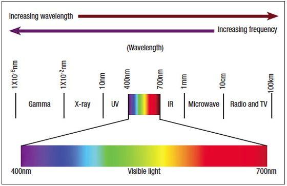 Laser Wavelength Chart
