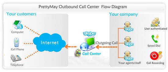 call center process flow diagram