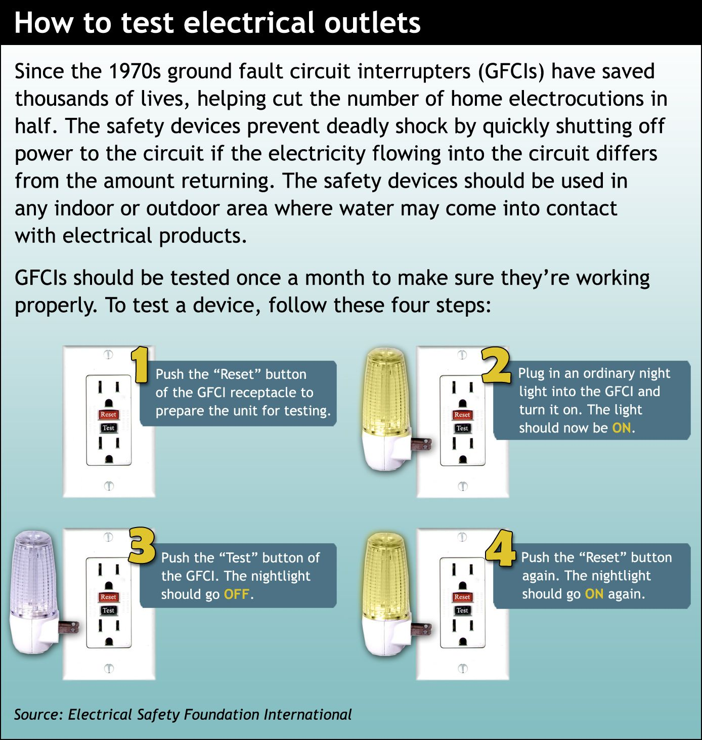 How To Test An Outlet Manual Guide