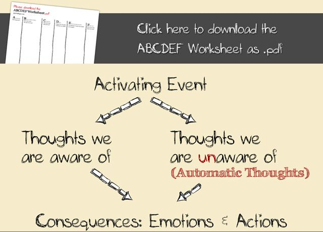 RET (rational emotional therapy) - ABC model It helps you organize ...