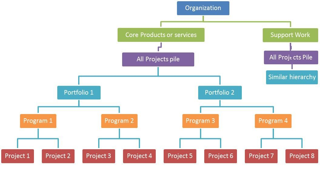 structure of students hierarchical management potential