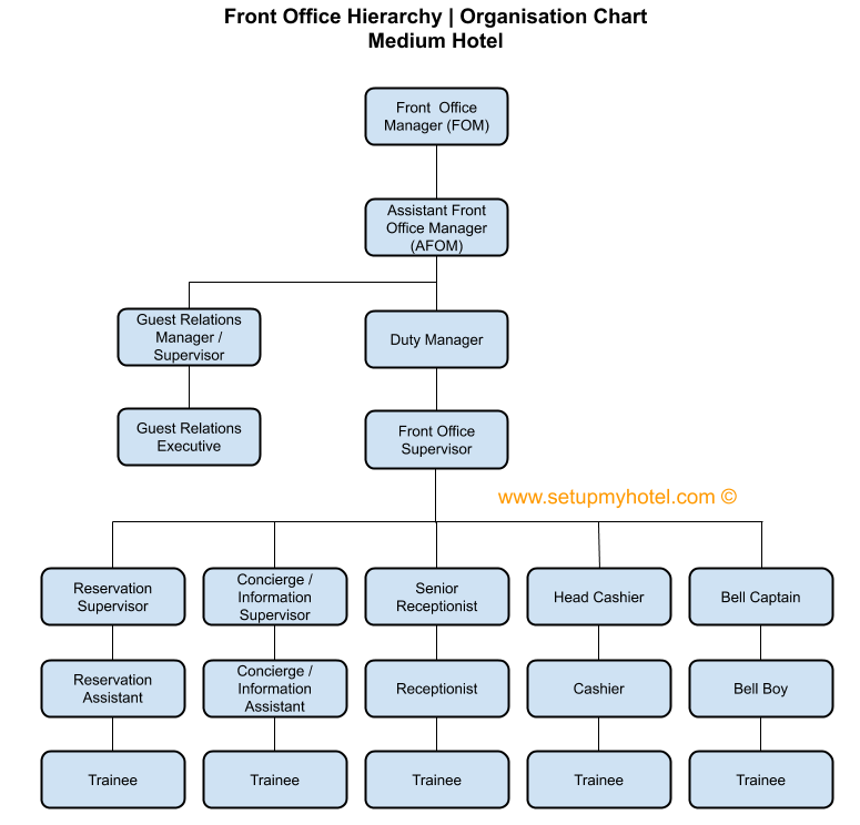 Front Office Department Organisation Chart Front Office Organisation Chart Organizational Chart