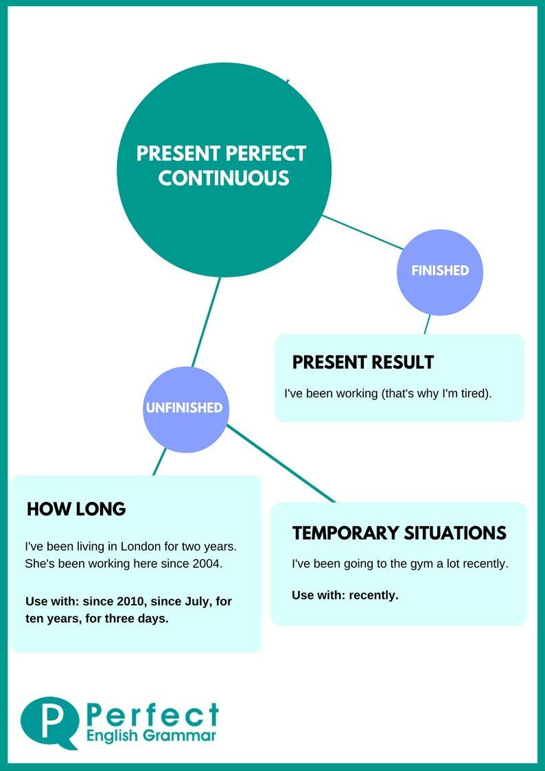 present perfect continuous infographic english english verbs english grammar tenses. Black Bedroom Furniture Sets. Home Design Ideas