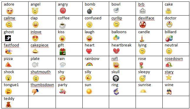 Top 30 Emoticons For Facebook And Skype Facebook Emoticons Minions Wallpaper Emoticon