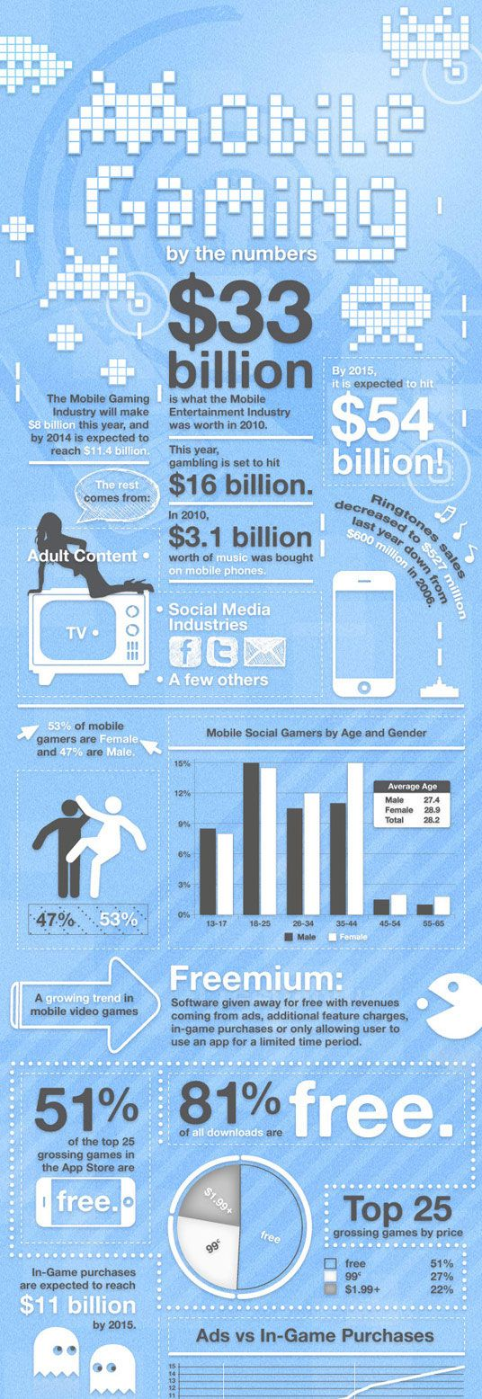 Mobile gaming stats for 2011! [infographic] Infographic