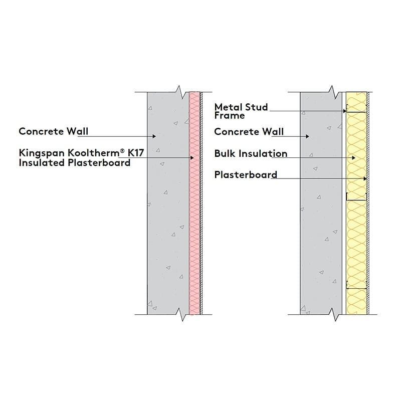 Did You Know A Stud Batt Wall Can Be 60 Thicker Than A Wall Build With A Continuous Insulation S In 2020 Framing Concrete Walls Insulated Plasterboard Concrete Wall