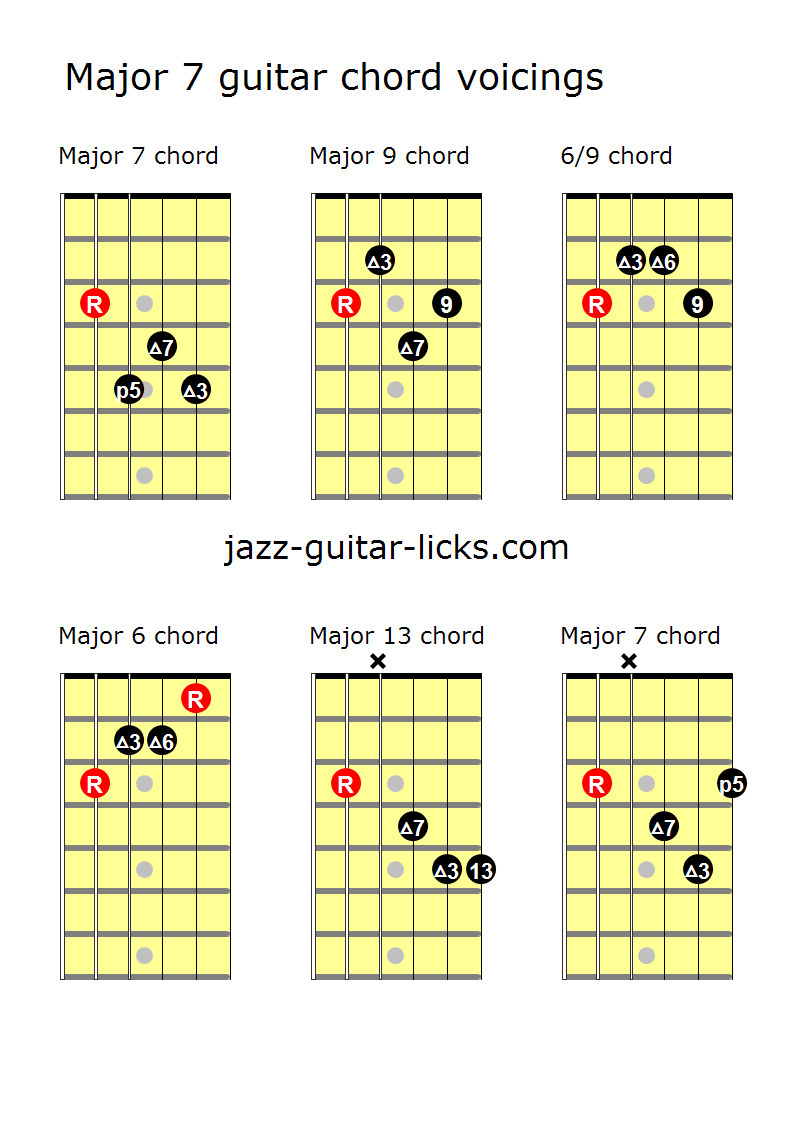 Major 7 Guitar Chord Voicings Play The Guitar In 2018 Pinterest