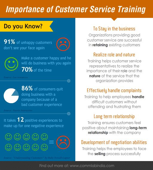 importance of customer service training