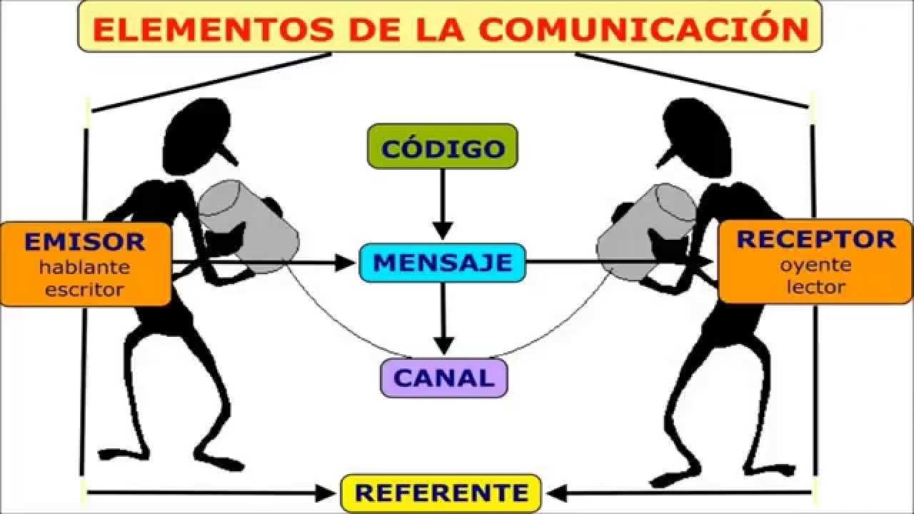 Elementos De Comunicación Elementos De La Comunicacion Comunicacion Verbal Tecnicas De Comunicacion