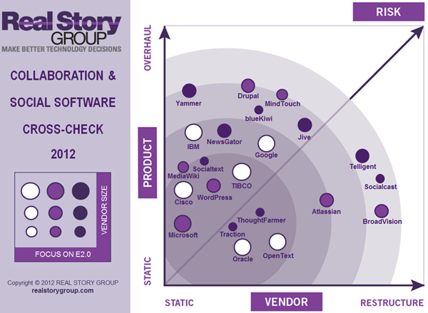 Enterprise 2.0 Marketplace Analysis Q2 2012
