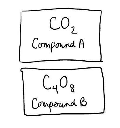 Empirical Formulas Versus Molecular Formulas « Science