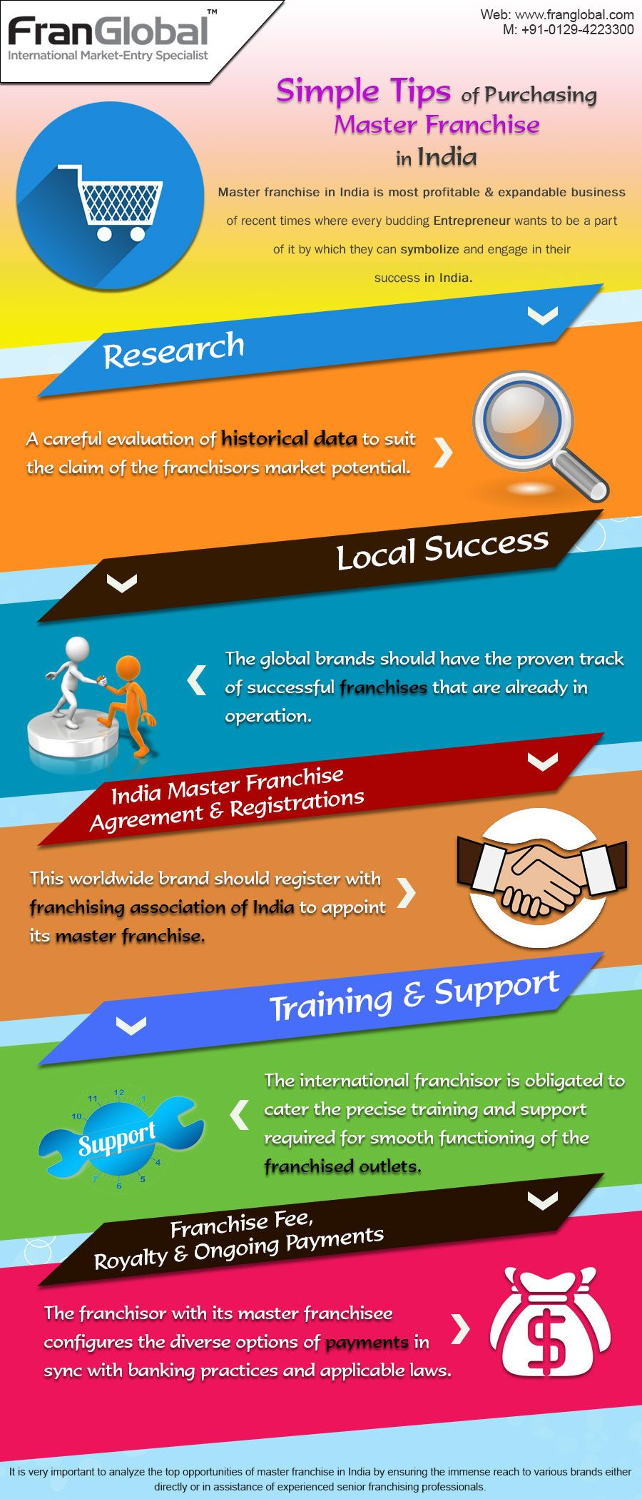 Tips About Master Franchise In India Httpvisualsimple Tips
