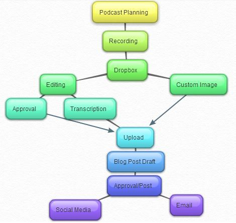 Podcast Operating Procedures Exmaples Mind Map  Podcasting
