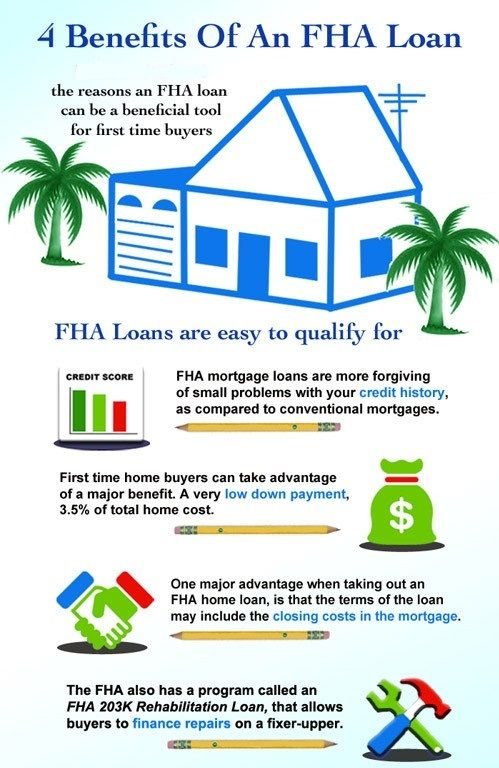 Benefits Of An Fha Loan Home Improvement Loans Buying First