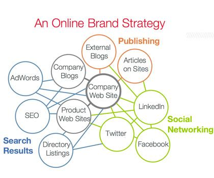 The Value of Online Branding and What it Can Do For Your Business - branding strategy