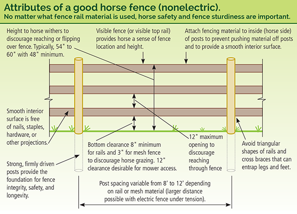 Building A Horse Fence Equine Fence Fencing Equestrian Property Fencing Acreage How To Build A Fence For Hors Horse Fencing Horse Farm Layout Horse Paddock