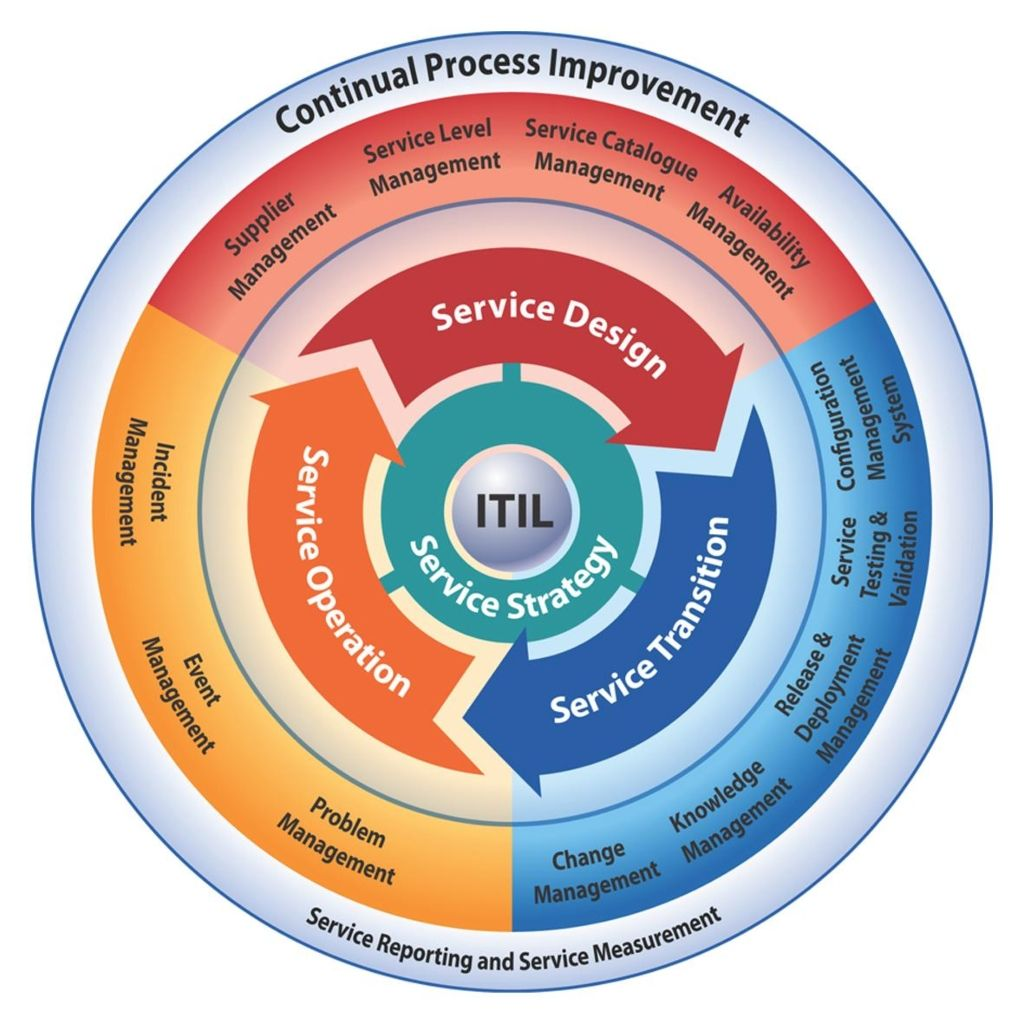 Technology Management Image: Information Technology Infrastructure Library (ITIL