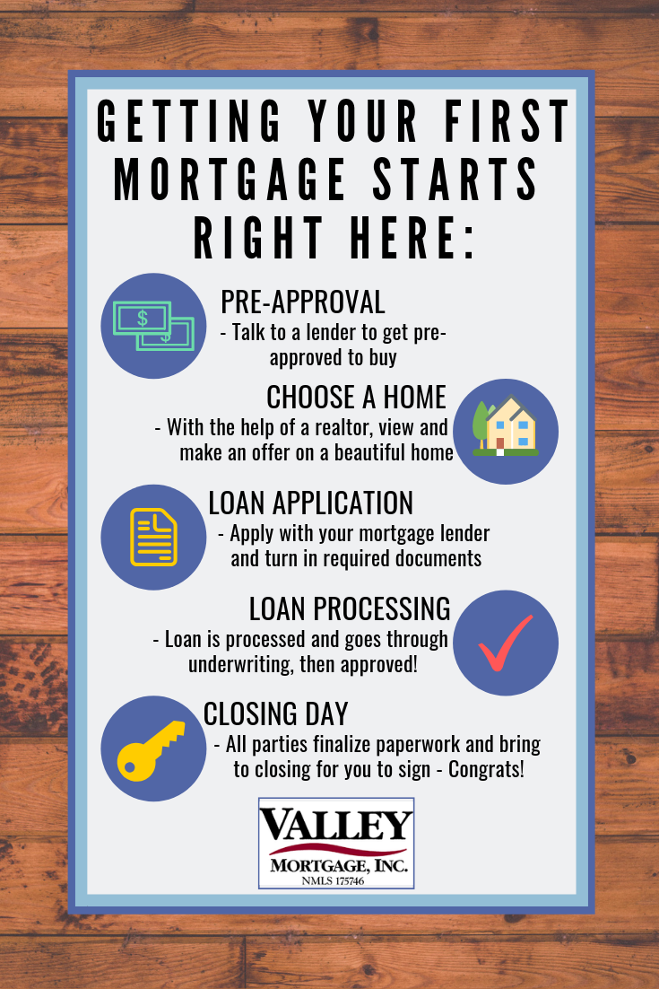 Mortgage Time Start Here Mortgage Loans Mortgage Mortgage Lenders