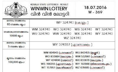 KERALA LOTTERIES RESULT: Winwin today's fresh Kerala lottery