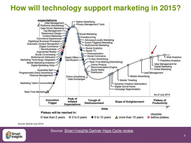 hype cycle for digital marketing 2015 pdf - Google zoeken ...
