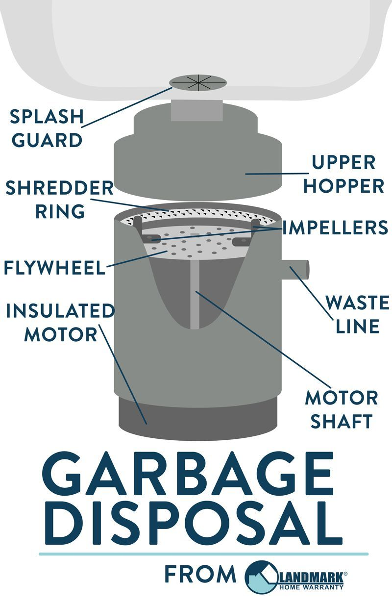 garbage disposal diagram works wiring diagram b7this garbage disposal diagram can help you understand more about [ 800 x 1236 Pixel ]