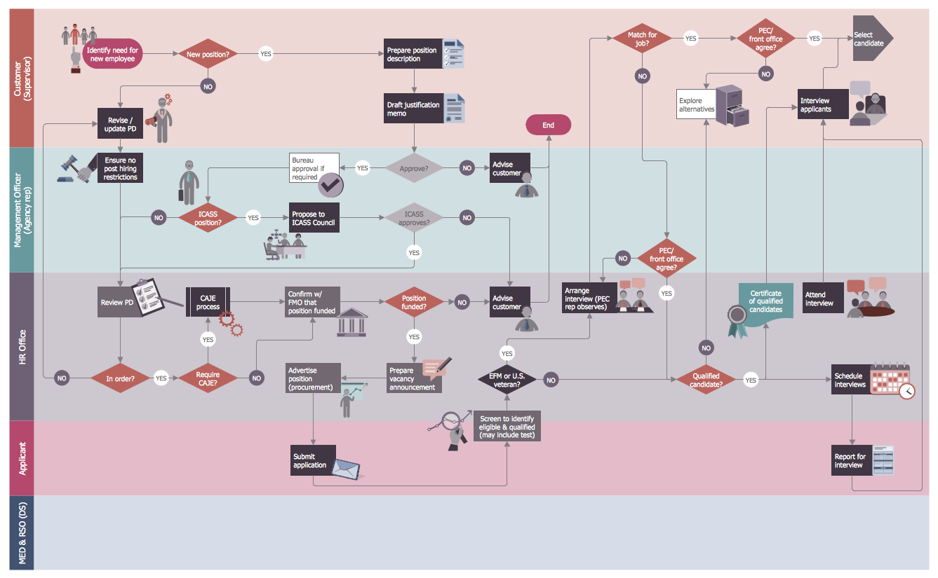 the hr flowcharts are drawn using conceptdraw pro diagramming and vector drawing software - Hr Process Flow Chart Examples