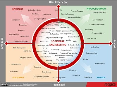 Software Engineer skills map from redgate Not sure if this is - software skills