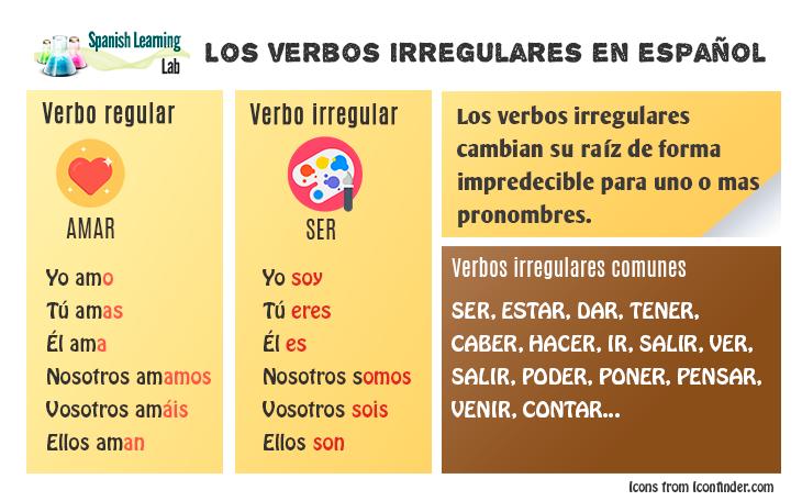 En Esta Lección De Gramática Aprenderás Una Lista De Verbos Irregulares En Español En Tiempo Pre Oraciones Con Verbo Verbos Irregulares Lecciones De Gramática