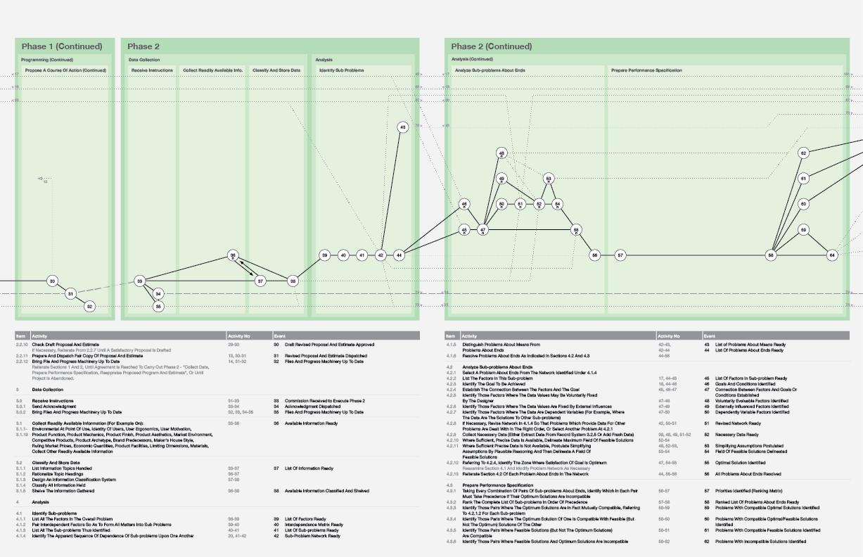 archer_check_list Design process, Concept, Design
