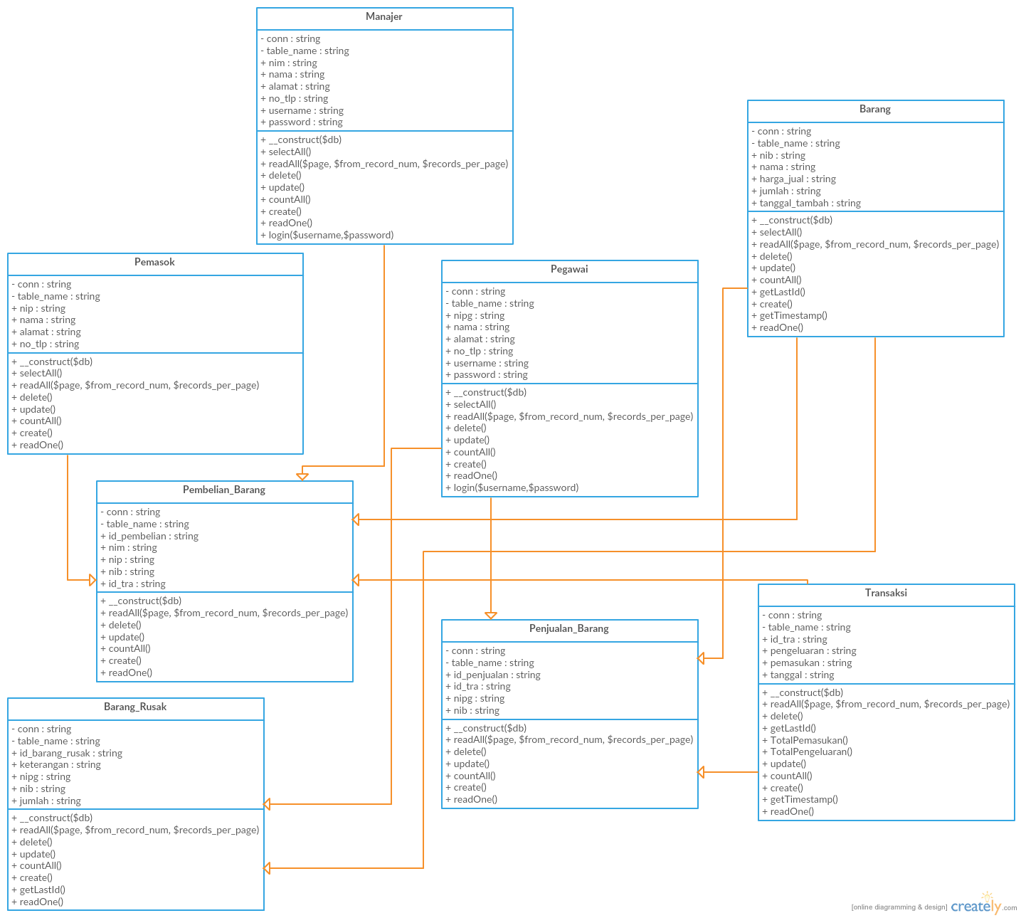 Use Case Class Diagram Sequence Diagram Aplikasi Pergudangan Ivt Diagram Buku Aplikasi