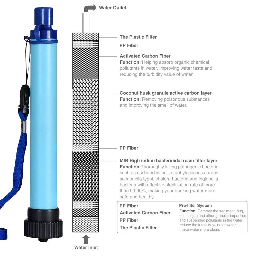 Life Straw Water Purification Filter. Portable Water