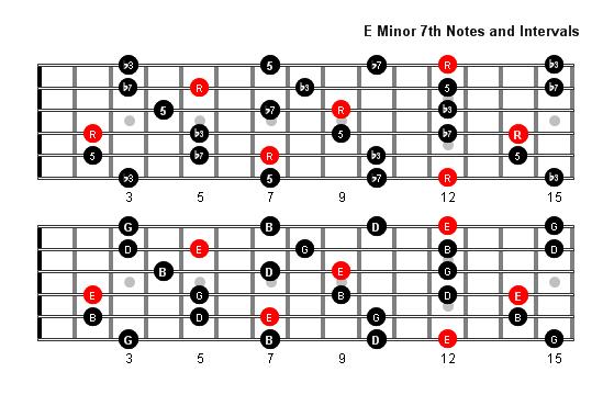 E Minor 7 Arpeggio Notes Full Fretboard Music Theory Pinterest