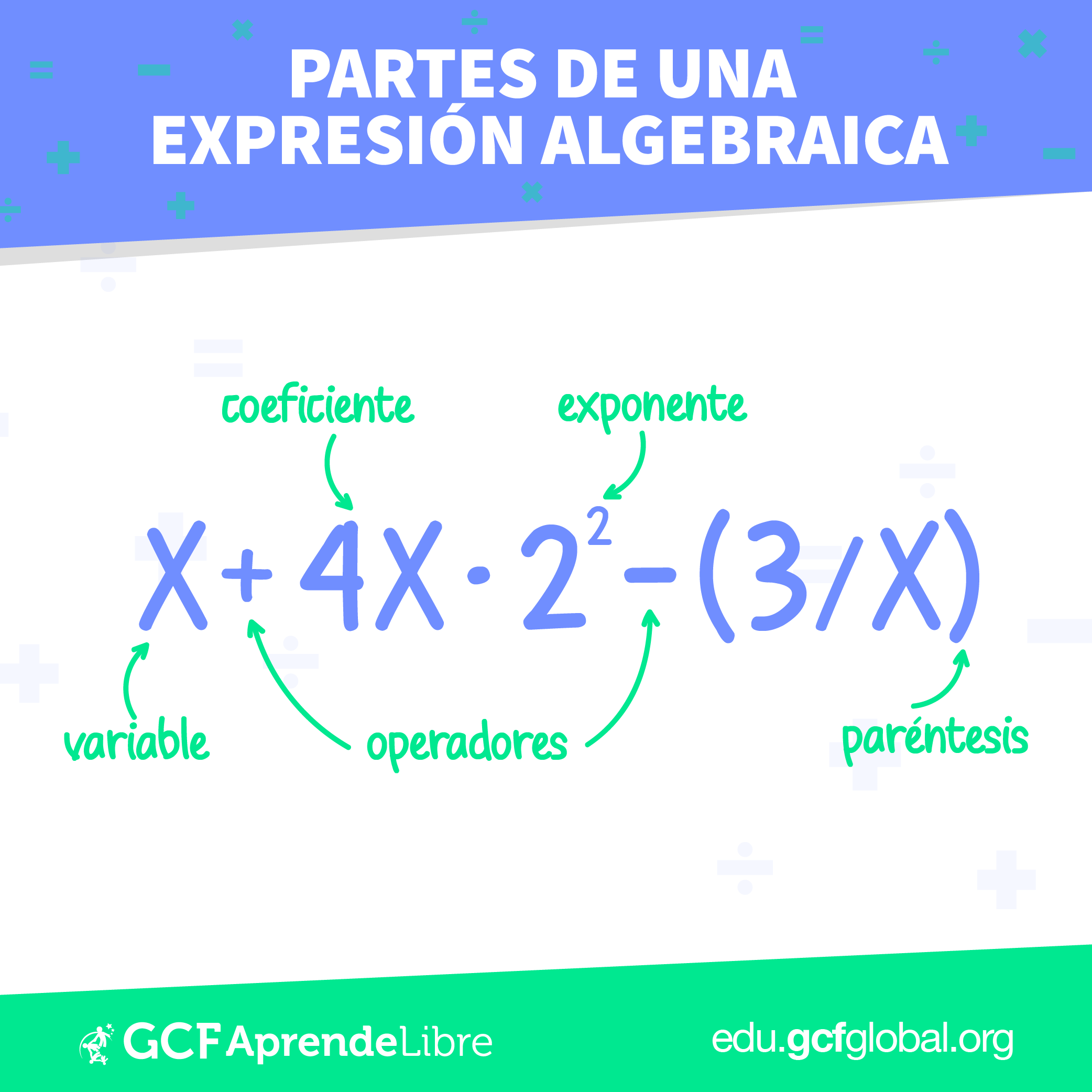 Partes De Una Expresión Algebraica Expresiones Algebraicas Problemas Matemáticos Problemas De álgebra