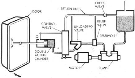 Electro-Hydraulic system Controls A range of Adjustable