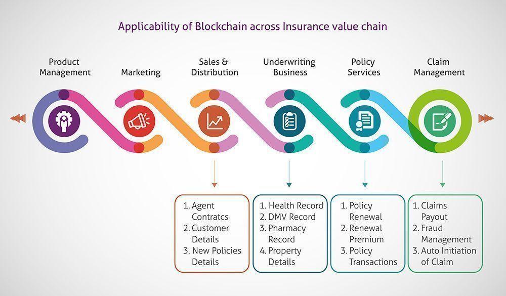 Block Chain Application Infographic Blockchain Blockchain Marketing Digital Business