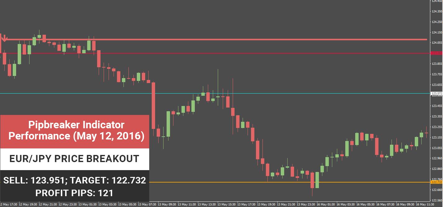 EUR/JPY Price Breakout Pipbreaker's precise signal