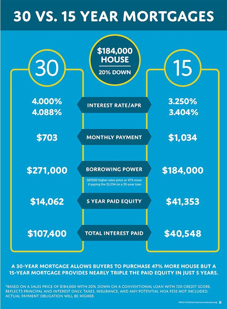 15 Year Or 30 Year Mortgage Which One Is Right For You Home