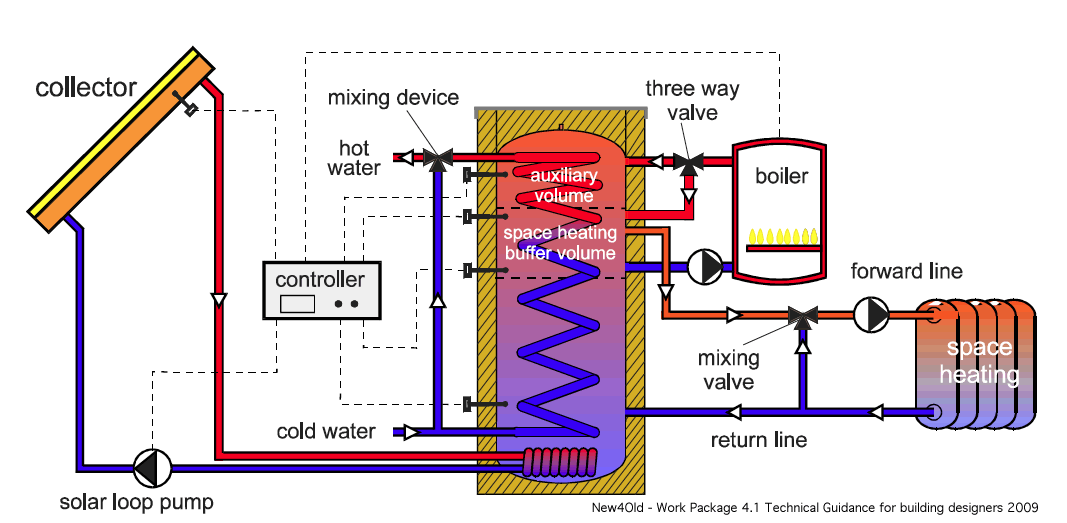 Boiler Flow Diagram Google Search Solar Thermal Solar Hydronic Heating
