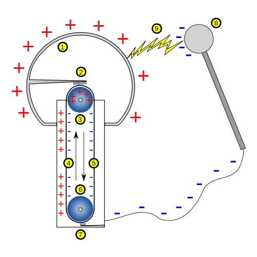 Science Physics Methods: Pin By Nicole MacDougall-Nichols On Science