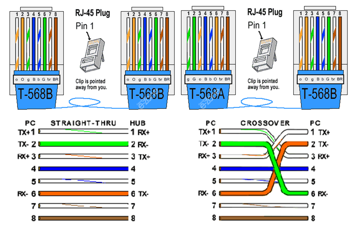 medium resolution of t568a and t568b rj45 cable connections