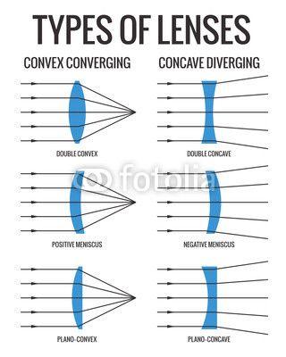 Types Of Lenses From Grafonom Royalty Free Vector 80713746 On Fotolia Eu Scientific Illustration Lenses Vector Free