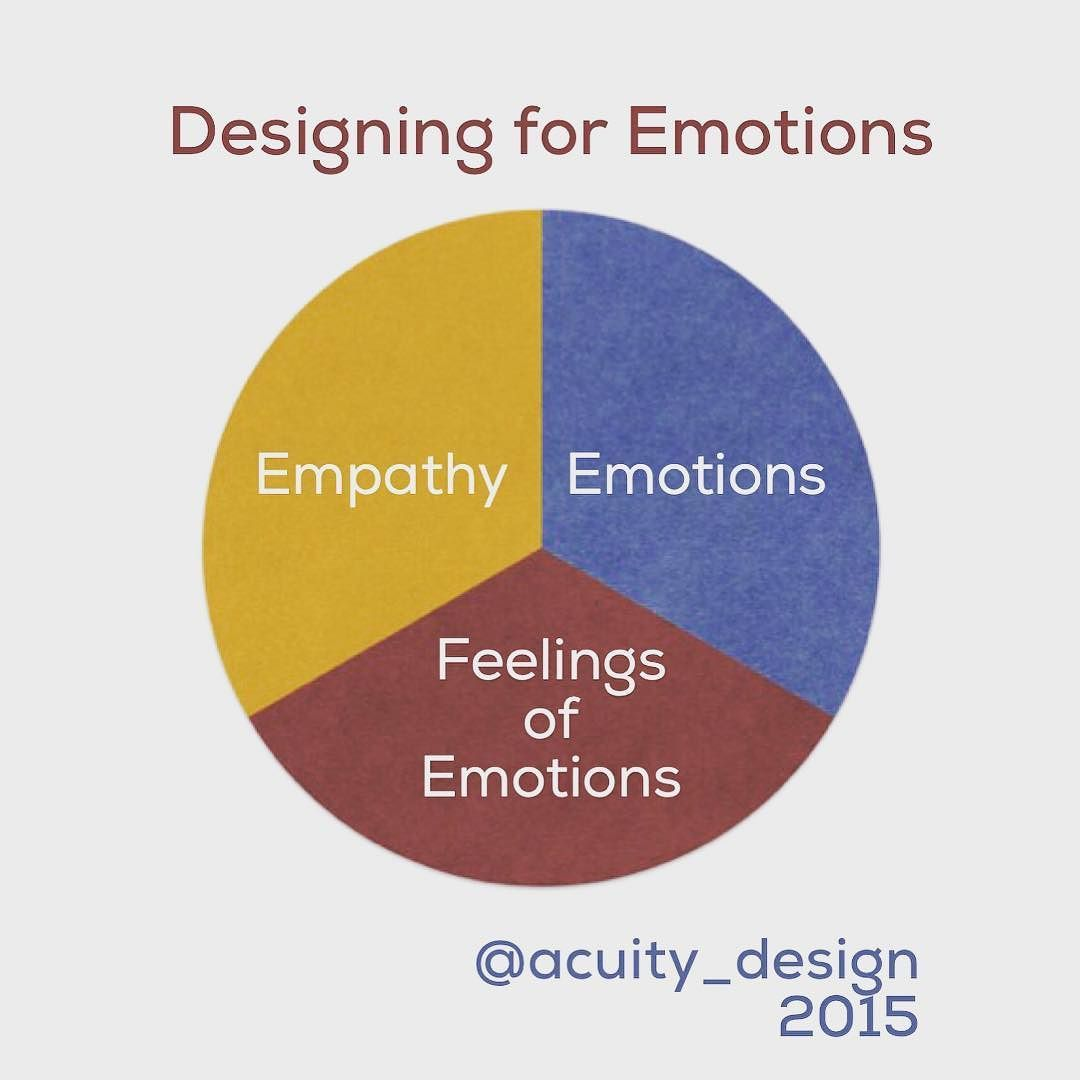 #Emotions feelings and #empathy - understand how they interlock in design
