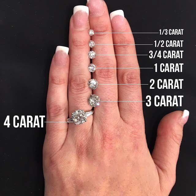 Comparable diamond carats what   your ideal size also stone sizes on finger  do pinterest engagement rings rh