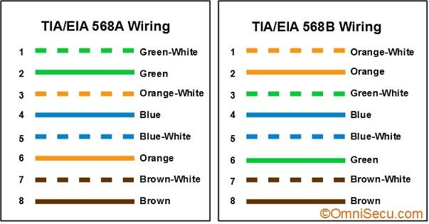 eia 568a wiring diagram  usb wiring diagram plug  bege