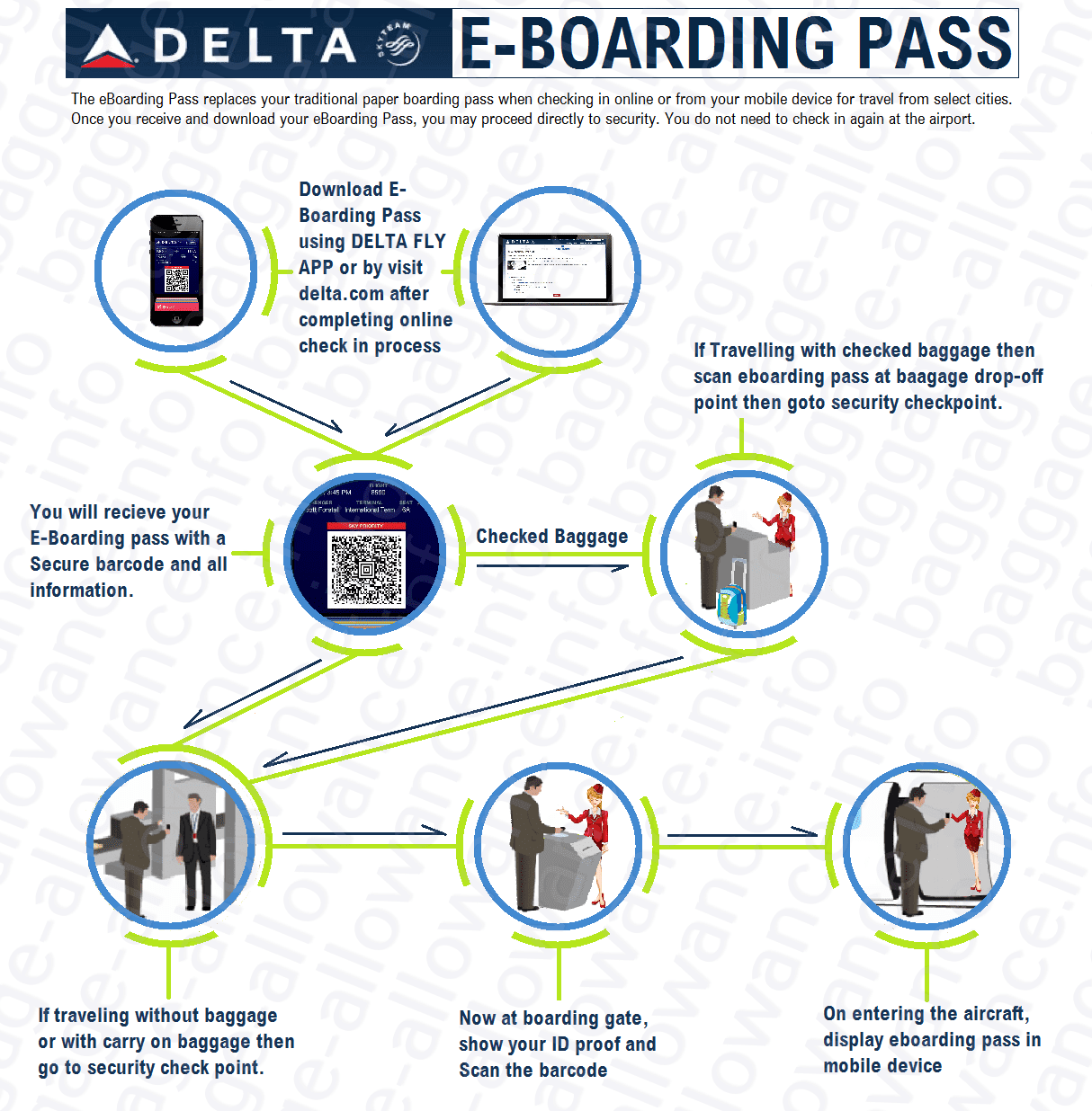 delta airlines online check in faq